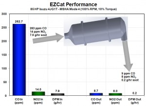 EZCat performance graph showing CO reduction