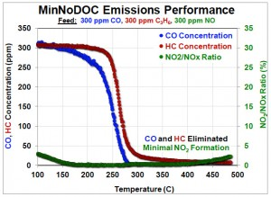 MinNoDOC Emissions Performance graph. CO and HC eliminated, Minimal NO2 formation