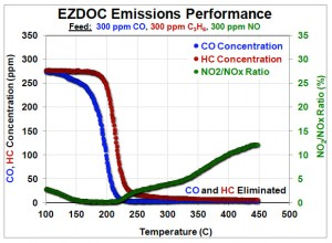 EZDOC Emissions Performance graph. CO and HC eliminated.