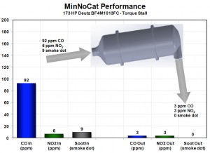 MinNoCata performance graph showing CO, NO2 and DPM reduction