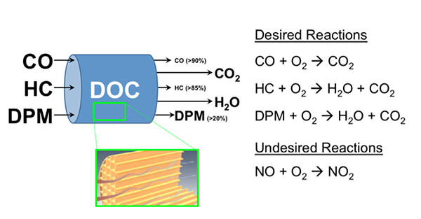 reduction reactions for Carbon Monoxide, Hydrocarbons and diesel particulate matter.