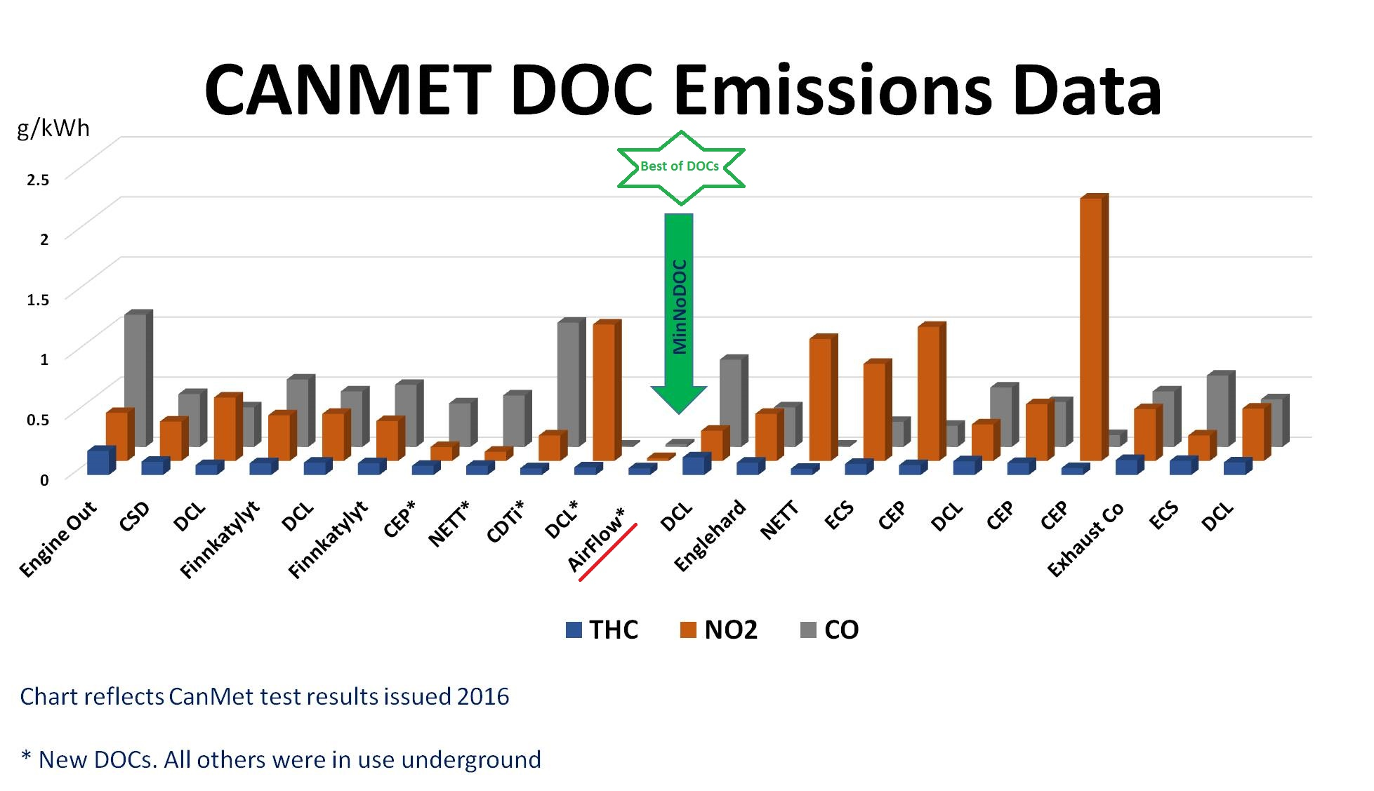 Airflow Catalyst superior diesel oxidation catalyst (DOC) products from CANMET 2016 Emissions Data Report